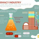 Ketika Kasus Hukum Perusahaan FarmasiMenjadi Sorotan Media